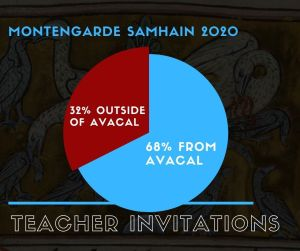 graph illustrating the percentages of teachers from Avacal, and not from Avacal who were invited to teach at Samhain